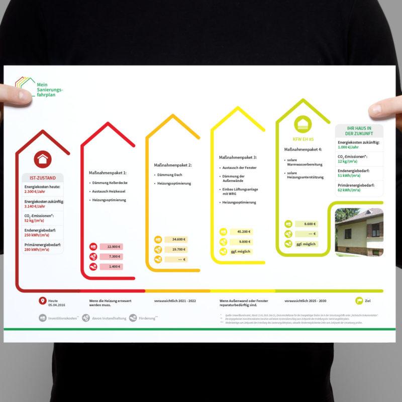 eCouleur Referenz nachhaltiges Design DENA Printdesign iSFP-Fahrplan