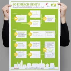 eCouleur Referenz nachhaltiges Design Mobil-in-Offenburg Printdesign Infografik
